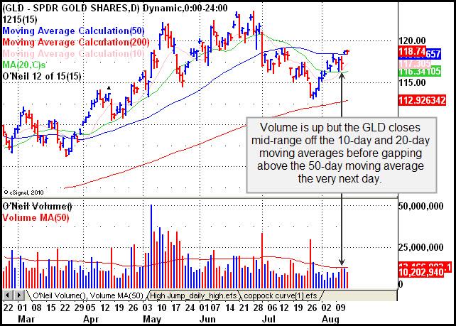 Gold Futures Show Pocket Pivot Stock Market Timing Reports Stock