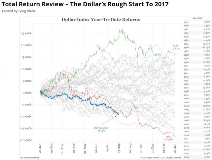 Dollar index year to date returns