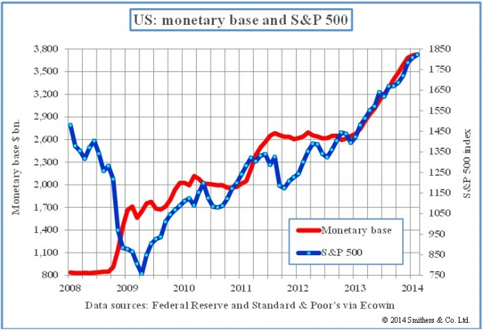 3,800  3,500  3,200  2,900  2,300  2,000  1,700  1,400  1,100  800  US: monetary base and S&P 500  —Monetaly base  &P 500  2008  2009  2010  2011  2012  2013  2014  Data sources: Federal Reselve and Standard & Poor's via Ecowin  1850  1750  1650  1550  1450  1350  1250  1150  1050  950  850  750  @ 2014 Smithers cm