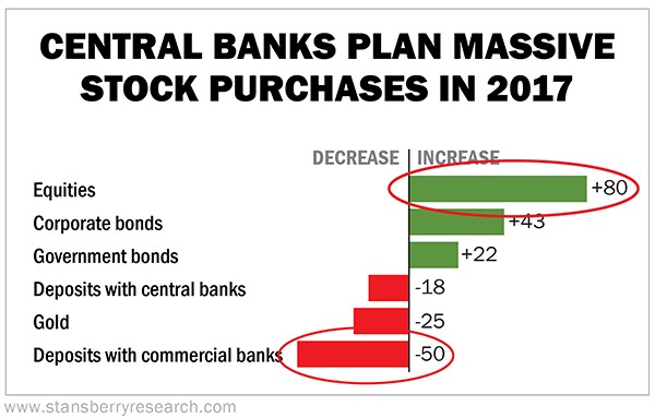 CENTRAL BANKS PLAN MASSIVE  STOCK PURCHASES IN 2017  Equities  Corporate bonds  Government bonds  Deposits with central banks  Gold  Deposits with commercial ban  www.stansberryresearch.com  DECREASE IN  +80  +22  -18  -25  -50