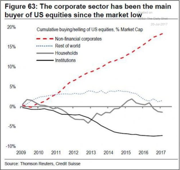 Figure 63: The corporate sector has been the main  buyer of US equities since the market low  Cumulative buying/selling of US equities. % Market Cap  — Non-finanaal corporates  15%  10%  Rest of world  2009 2010 2011 2012  Source: Reuters. Üedjt  2013  2014  2015  2016  2017