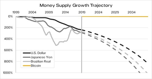 Money Supply Growth