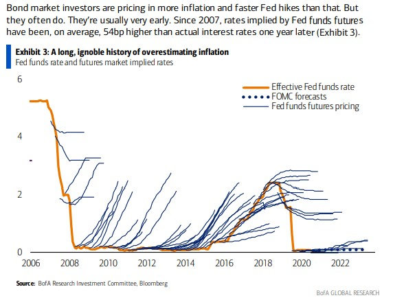 """Kean Chan on Twitter: """"Investors have a long history of overestimating # inflation - will this time be different? #CPI $DXY $TLT $ZB $ZN  https://t.co/AdEjCxqxBk"""" / Twitter"""